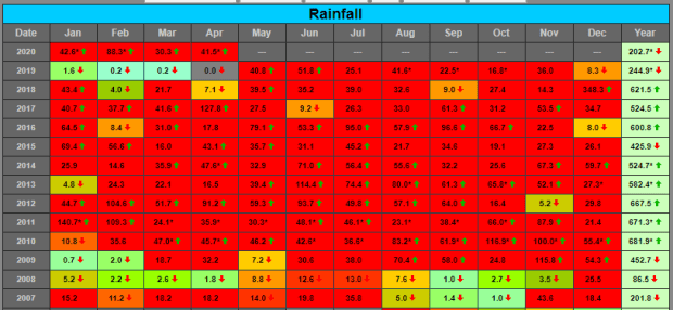 Stormy rainfall