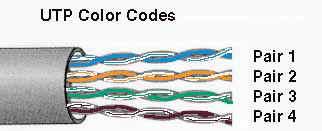 networking catatan seorang ophise boy laman 2kabel data ethernet terdiri dari 4 pasang kawat masing masing mempunyai warna tertentu (solid) dengan pasangannya berwarnah putih bergaris garis warna