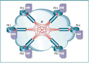 MPLS Logical Connections