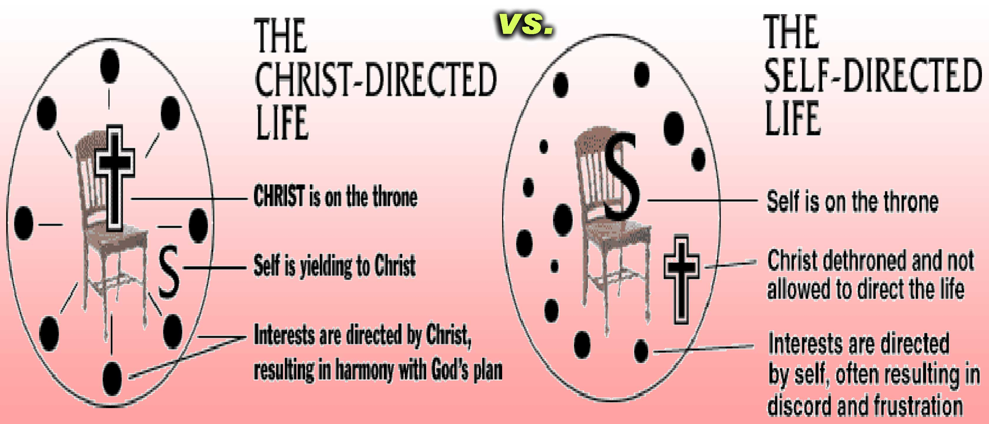 Christ-Directed-versus-Self