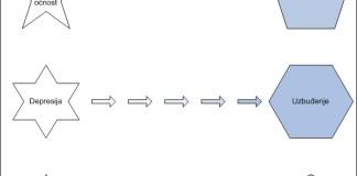 Grafik: Kako se odnosimo prema strahu