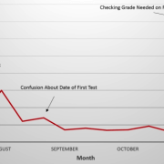 Syllabus Views Spike as Students Calculate Minimum Required Grades