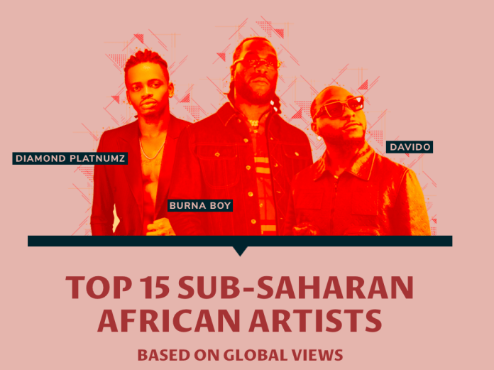 Eddy Kenzo named among the Top 15 Sub-Saharan African Artists by Billboard:  2 MUGIBSON WRITES