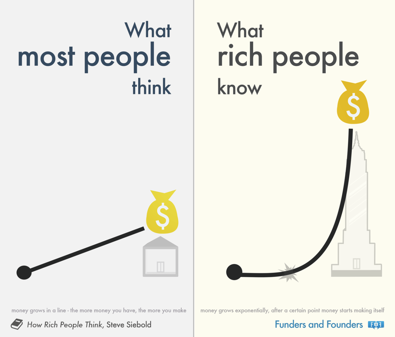 What distinguishes a poor person from a wealthy person?