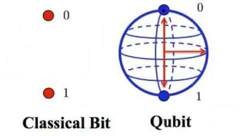 Klasik Bilgisayarlarda Kullanılan Bit vs. Kuantum Bilgisayarları için Kullanılan Kubit