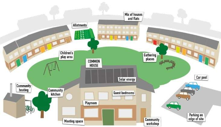 Fuente: http://cohousing.org.uk/