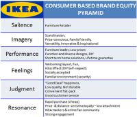 Consumer based brand equity | Mujikea