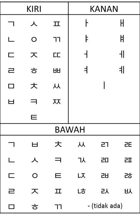 Huruf Huruf Korea : huruf, korea, Belajar, Bahasa, Korea, Hangeul-Aturan, Segitiga), Mujiya, Ulkhaq's, Weblog