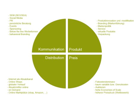 Product, Price, Placement, Promation