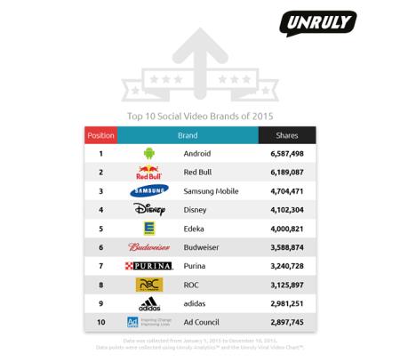 Das Jahr 2015 und virale Marken