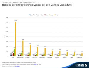 Die erfolgreichsten Länder bei den Löwen von Cannes 2015