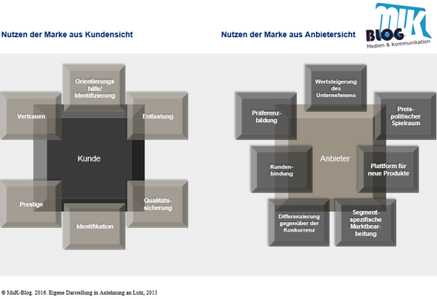Nutzen der Marke aus Anbieter- und Kundensicht