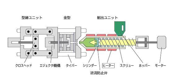射出成形について: 自動化・省力化機械の開発 株式會社ムカエのブログ