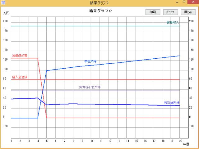 収支シミュレータグラフ2