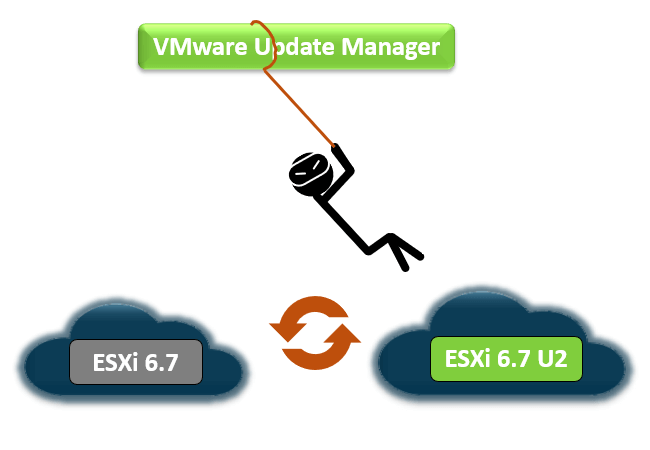 Upgrade from ESXi 6 7 to ESXi 6 7 U2 using VMware Update
