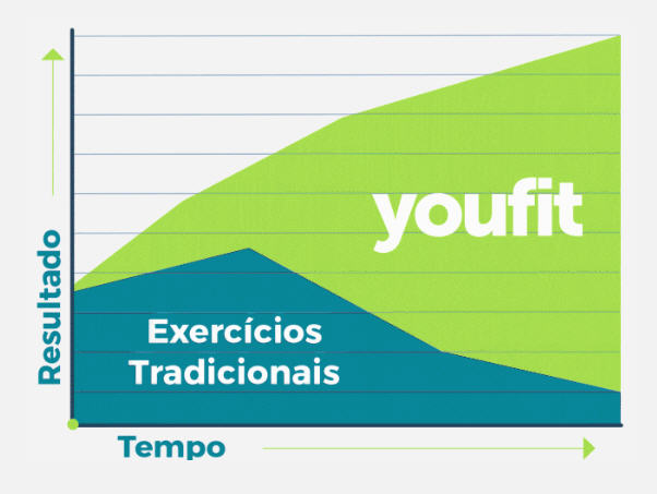 youfit grafico