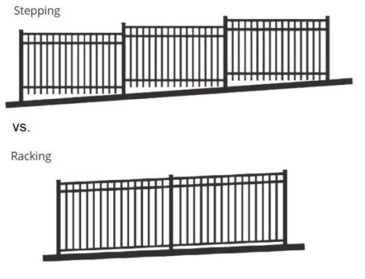 Aluminum fencing can adapt to hillsides