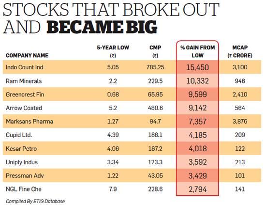 Best Penny Stocks Under $1