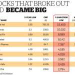 Multibagger Penny Stocks For 2017 Till 2020