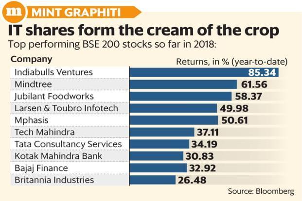 Best IT-Stocks-to-buy-now