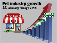 Pet businesses will prosper: Industry trends for 2014 and ...