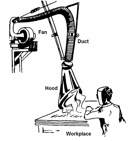 air on dust and fume extraction
