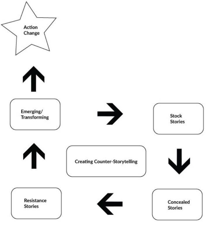Activities/ Lesson Ideas