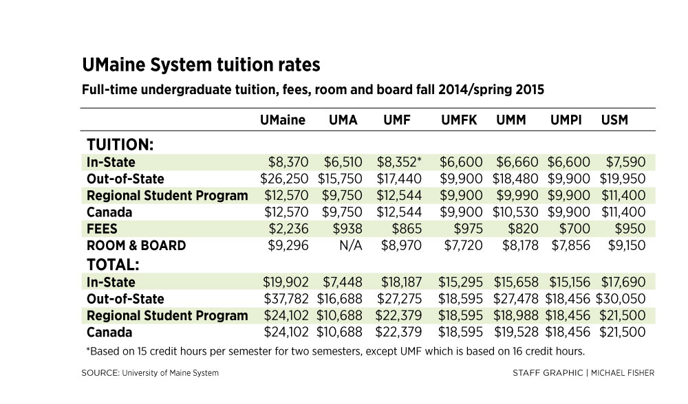 University Of Maine Tuition >> Umaine System Finds Way To Freeze In State Tuition For