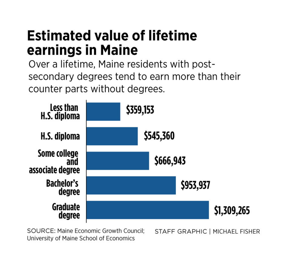 Hardest hit: College students who never finish school - Portland