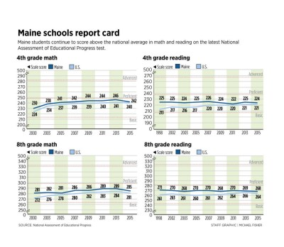 Maine scores higher than national average on 'Nation's ...
