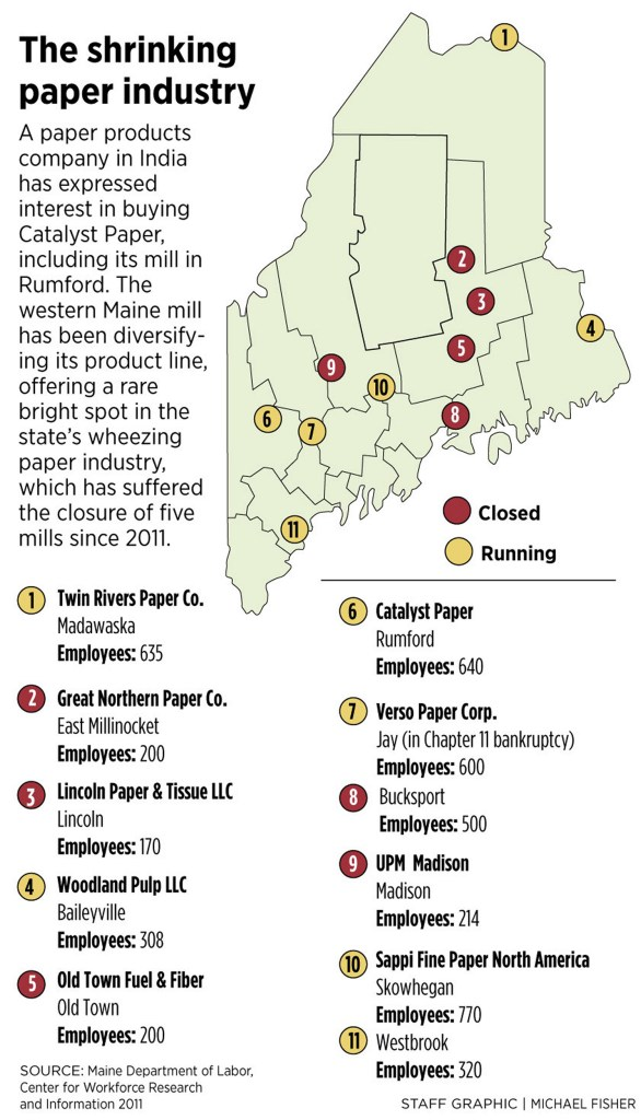 Indian company offers to buy parent firm of Rumford mill - Portland