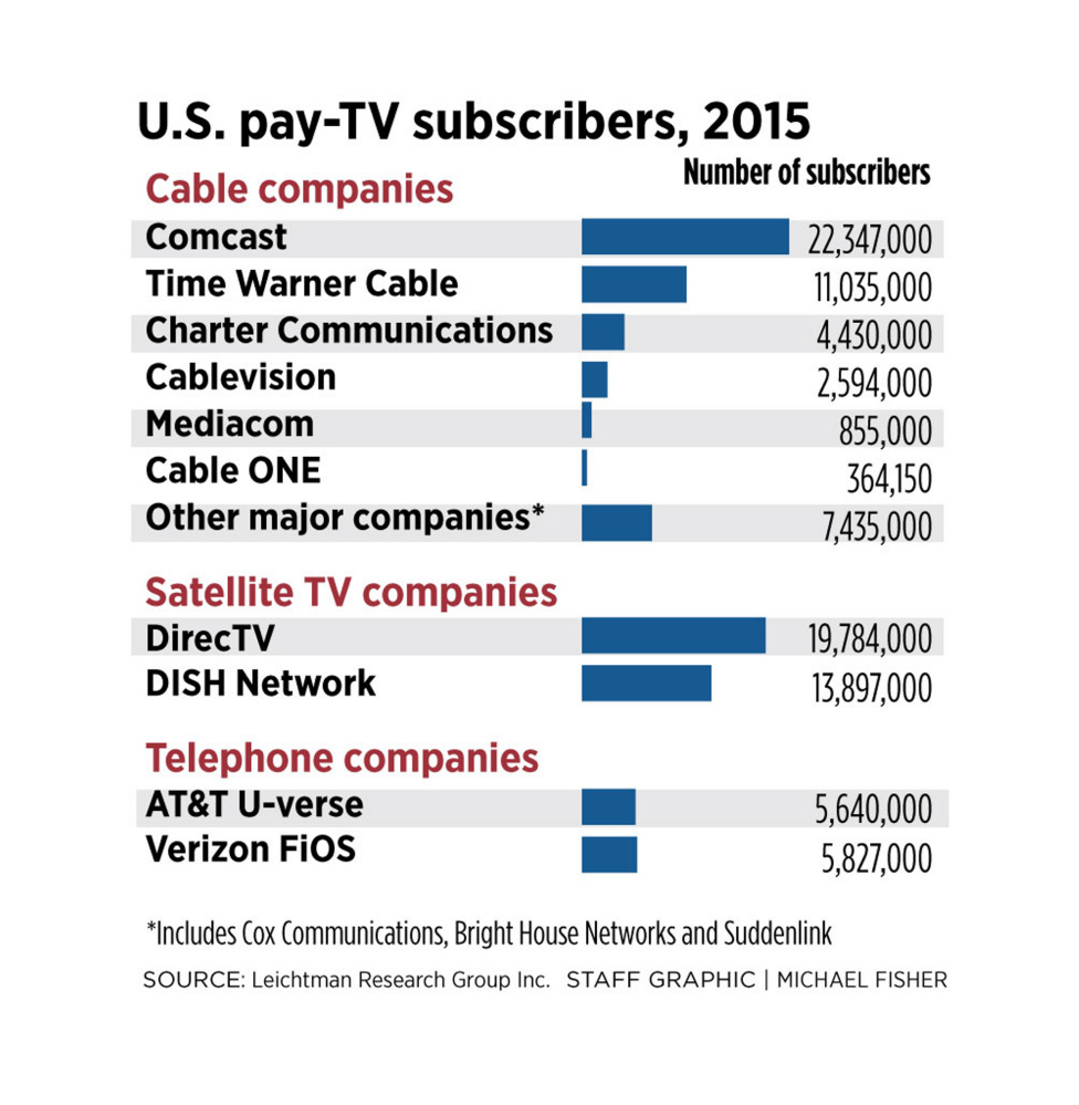 932495_441620 PayTVsubscribers0616?resize=665%2C681 time warner cable wiring diagrams cable tv hook up diagrams, time time warner cable phone wiring diagram at gsmportal.co