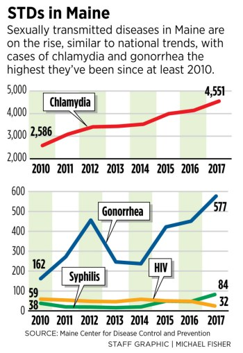 Maine sees worrisome increase in sexually transmitted