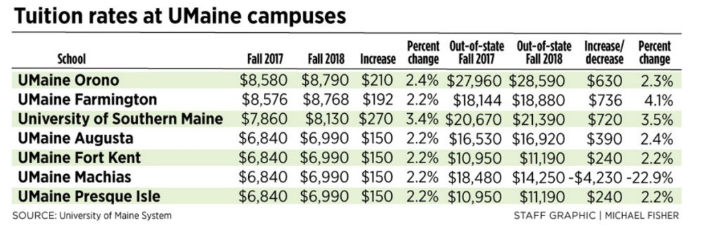 University Of Maine Tuition >> Maine Students Can Expect To Pay Almost 3 More To Attend