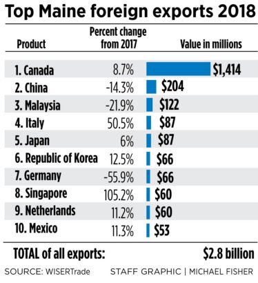 Maine exporters saw a 4% increase last year, but wonder