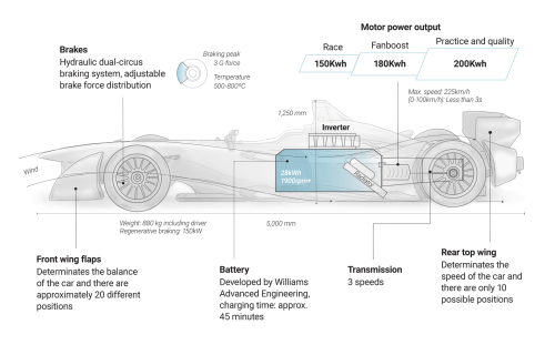 small resolution of the formula e car is an open wheel auto racing car created with carbon fiber kevlar and aluminium structure powered by an electric motor