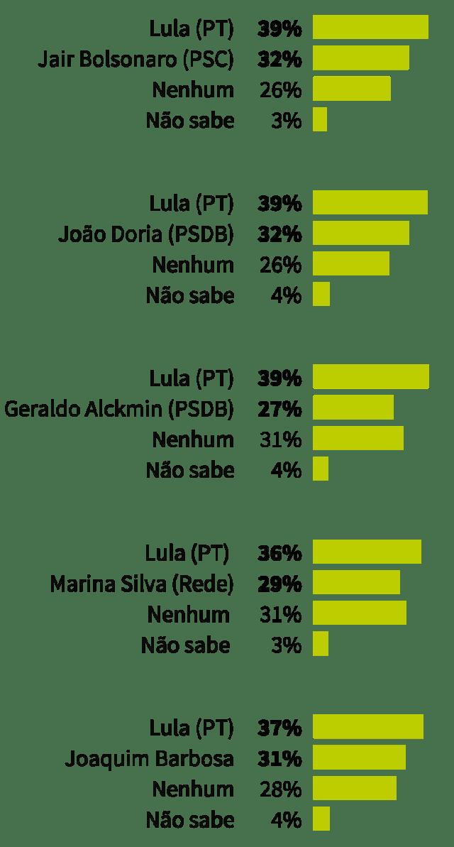 Pesquisa de segundo turno aponta Lula em todos os cenários