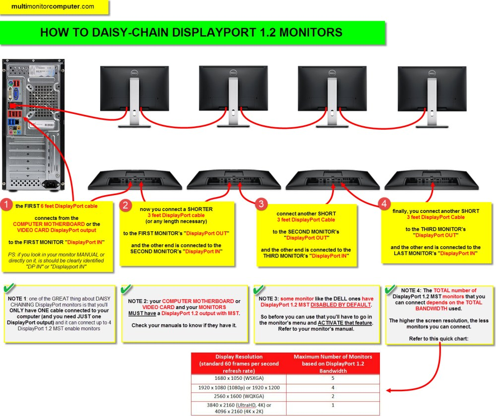 medium resolution of displayport quick guide daisy chaining 2 to 4 monitors the daisy chain monitors wiring diagram