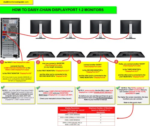 small resolution of displayport quick guide daisy chaining 2 to 4 monitors the daisy chain monitors wiring diagram