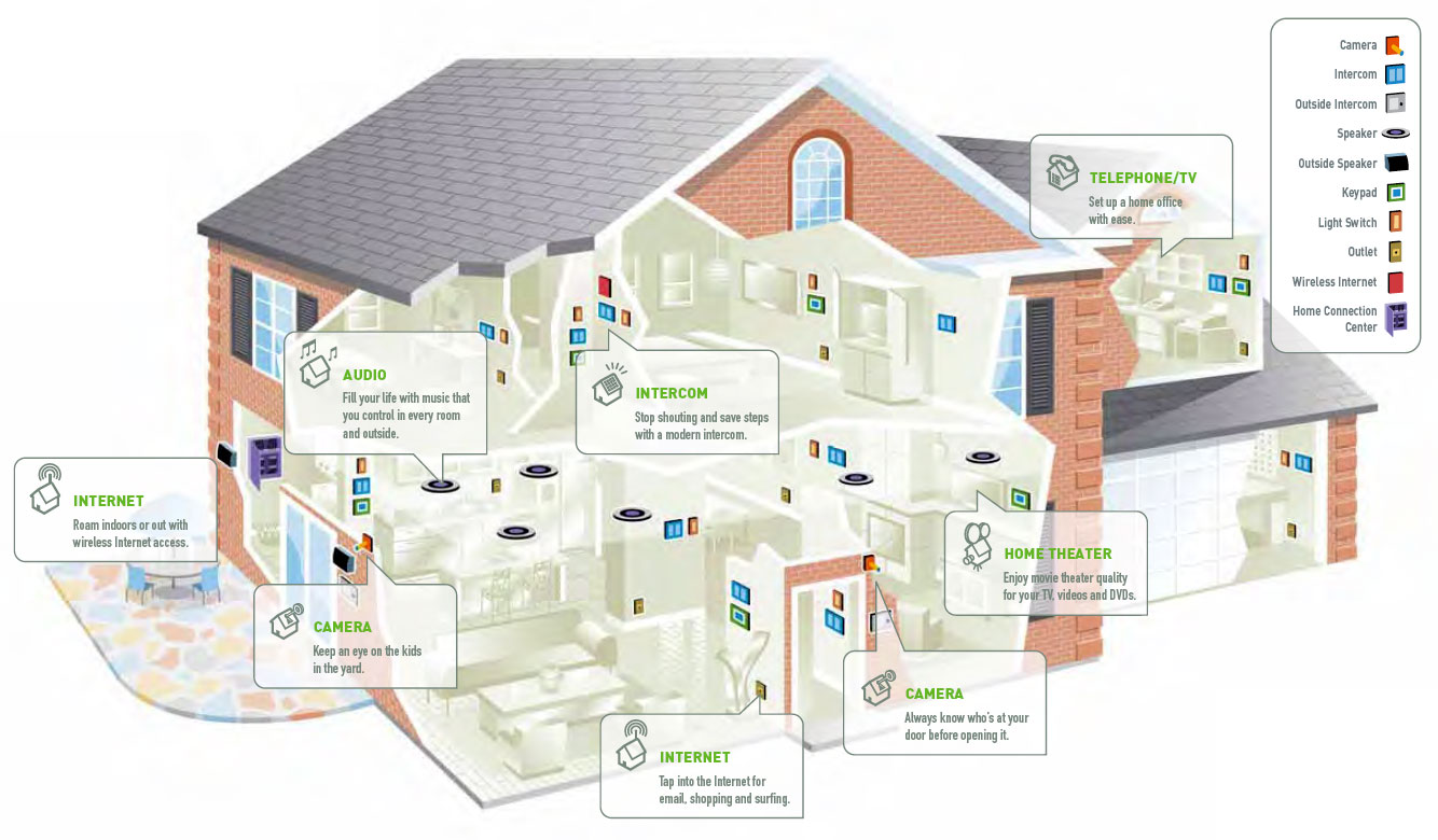 hight resolution of intelligent homes of the future
