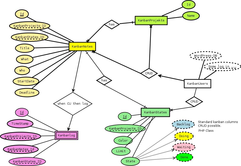 ER diagram for a plugin