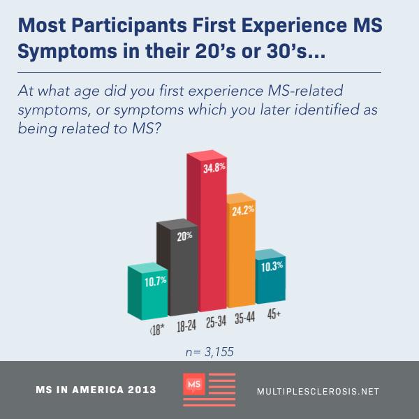 multiple sclerosis in america