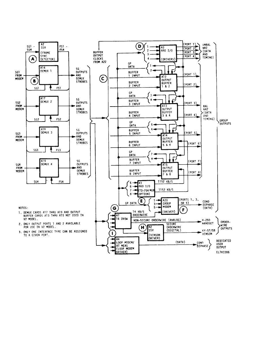 Demultiplexer Section Block Diagram Discussion (V1/V2 Models).