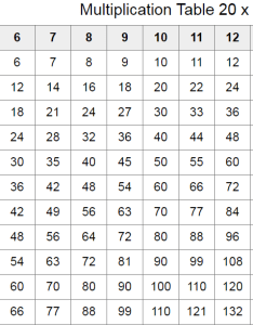 Tables from to chart also download multiplication table rh multiplicationtablefo