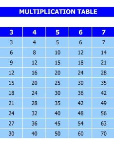 to tables chart also printable multiplication table rh multiplicationtablefo
