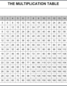 Multiplication table complete also free printable chart rh multiplicationtablefo