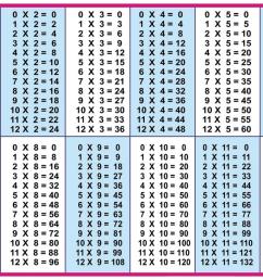 Free Printable Multiplication Table 1-12 Chart PDF [ 817 x 1144 Pixel ]