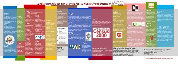 MASC History