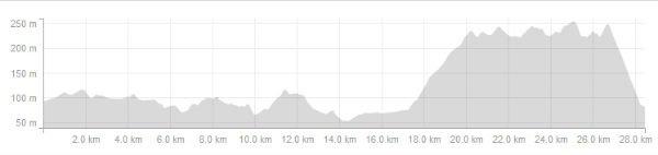 ms_biking_hilltopbulacan_elevation profile