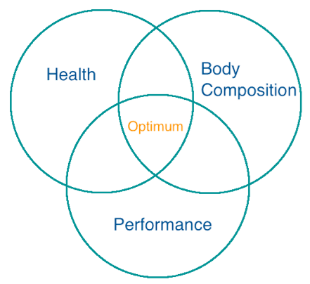 fat loss venn diagram
